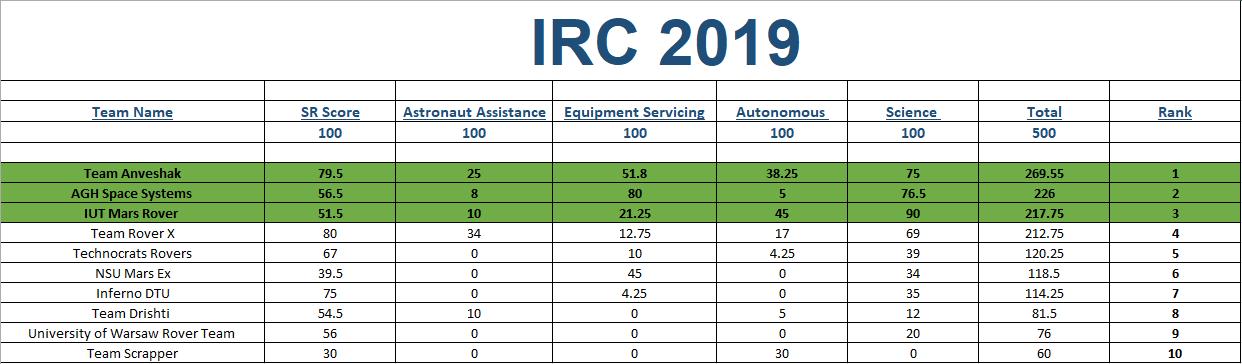 IRC 2019 Scorecard