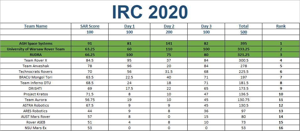 IRC 2020 Scorecard